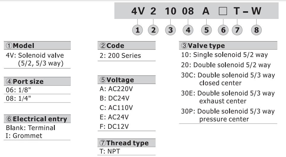 تصویر کد سفارش شیر برقی کنترل جهت ایرتک مدل 4V200