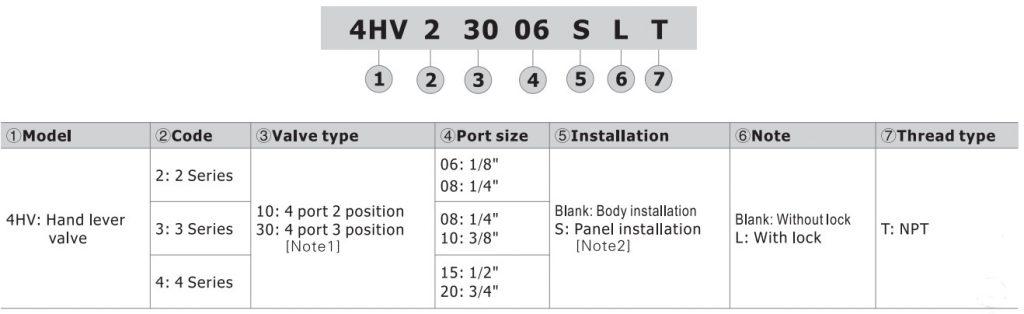 تصویر کد سفارش شیرهای پنوماتیک ایرتک سری 4HV
