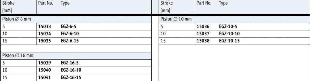 تصویر کد سفارش جک کارتریجی EGZ برای قطر پیستون 6-10 و 16 میلی متر