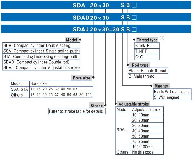تصویر کد سفارش جک کامپکت پنوماتیک ایرتک سری SDA