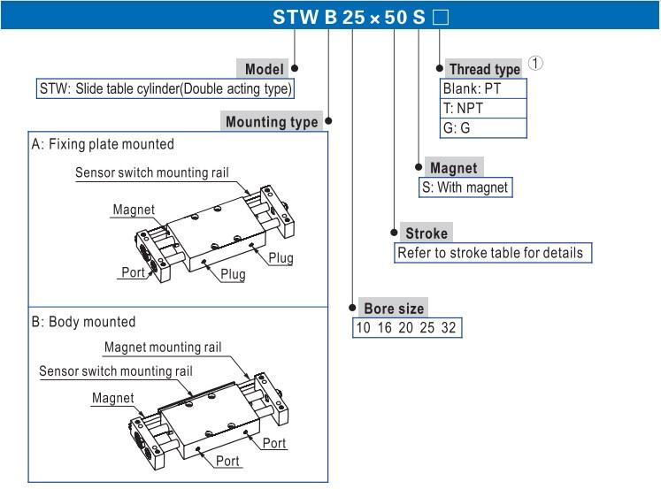 تصویر کد سفارش اجزای تشکیل دهنده جک کشویی ایرتک