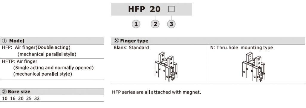 تصویر کد سفارش مشخصات فنی گریپر پنوماتیک ایرتک سری HFP