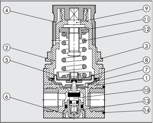 تصویر اجزای تشکیل دهنده رگلاتور پنوماتیک Metalwork