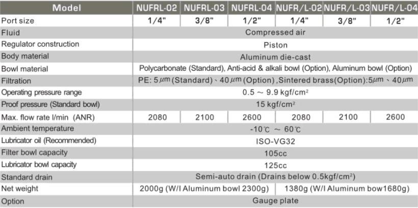 تصویر  مشخصات فنی واحد مراقبت شاکو مدل NUFRL(NUFR/L)-02-03-04