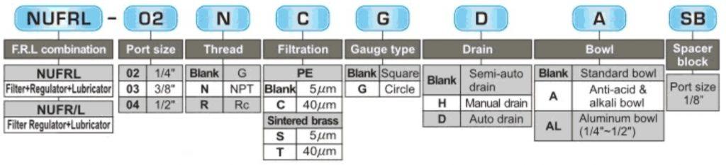 تصویر کد سفارش واحد مراقبت شاکو مدل NUFRL(NUFR/L)-02-03-04