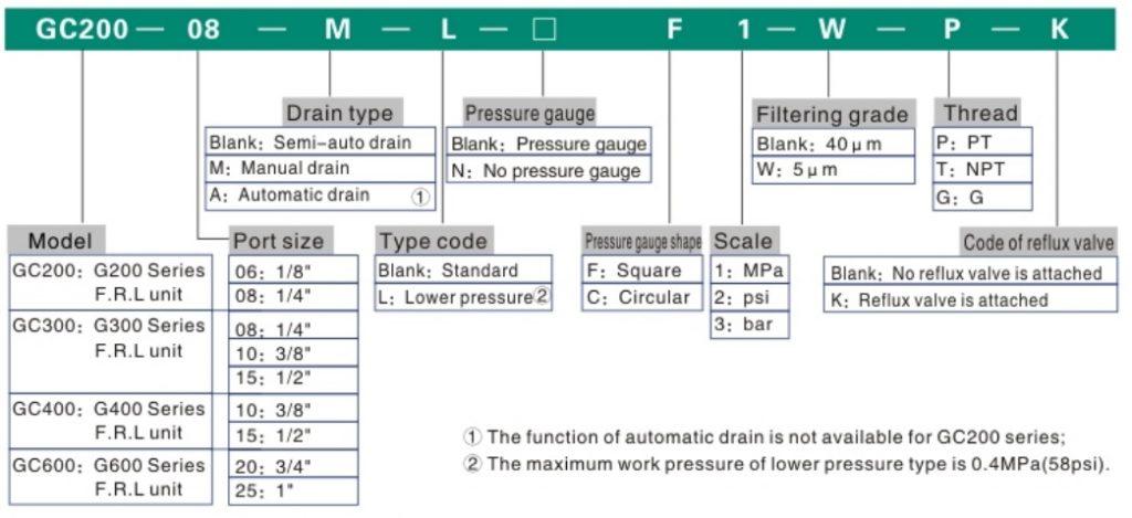تصویر کد سفارش واحد مراقبت 3 تکه ایرتک سری GC