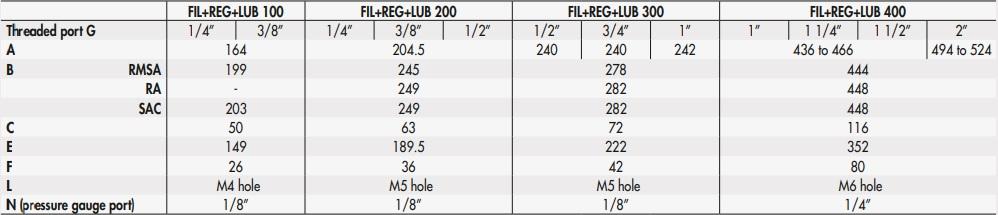 تصویر ابعاد FR+LUB 100, FR+LUB 200, FR+LUB 300, FR+LUB 400