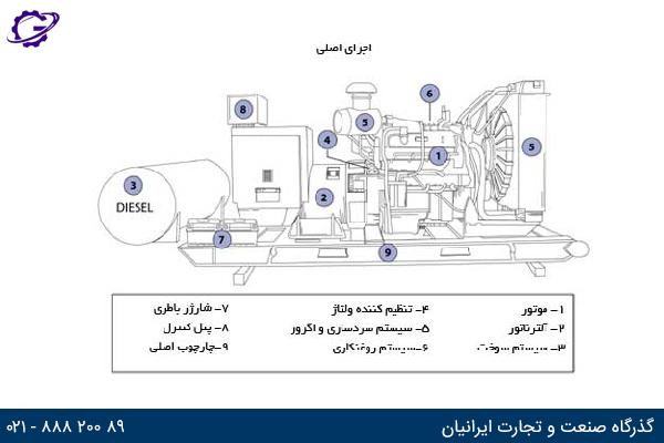 تصویر اجزای اصلی موتور برق