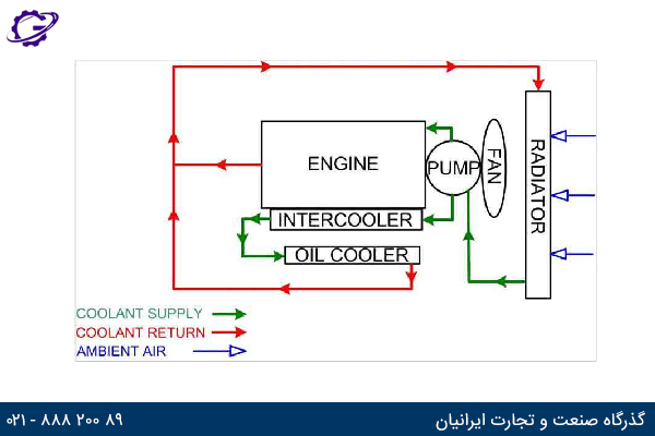 تصویر پیکربندی سیستم خنک کننده