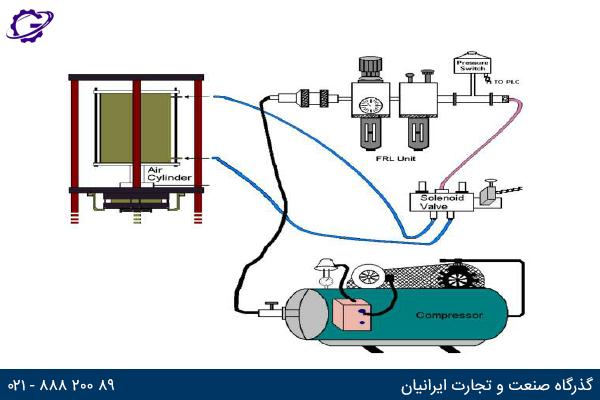 تصویر سیستم پنوماتیک